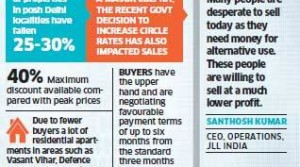 Best time to buy a house in Delhi as property prices see 30 per cent fall
