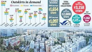 Hyderabad's Outskirts attract more buyers